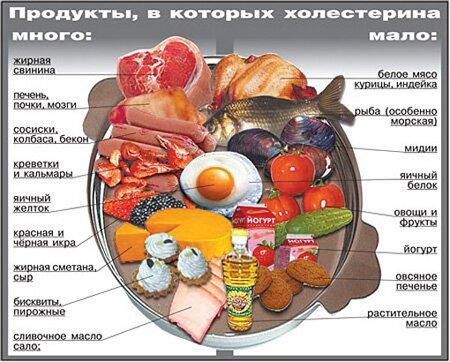 Атеросклероз других артерий лечение