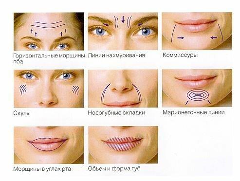 Показания к применению препарата Лантокс в косметологии