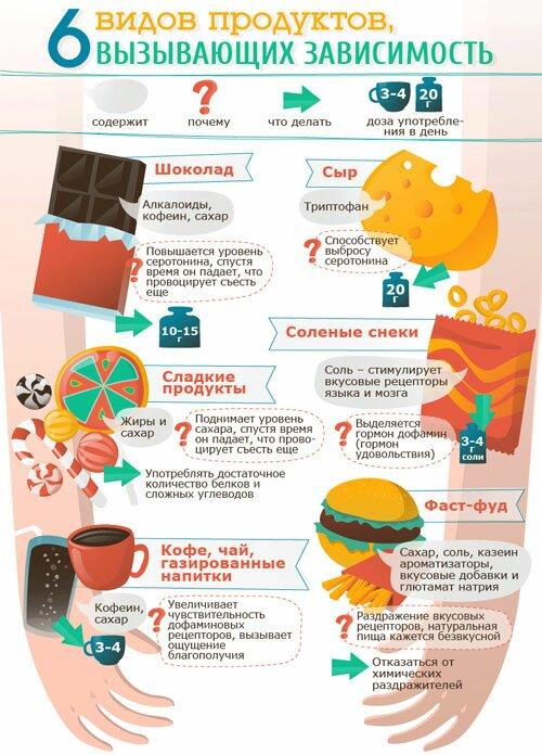 6 видов продуктов вызывающих психологическую зависимость